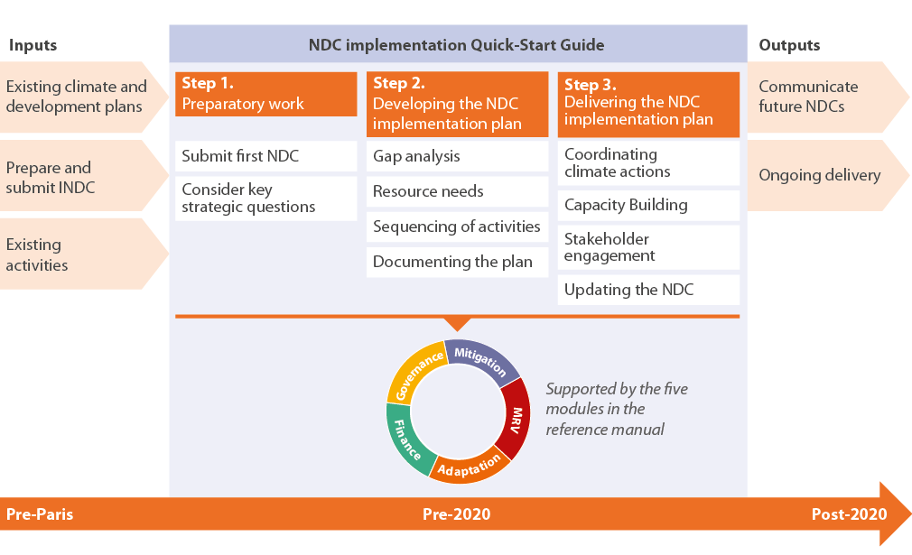 Figure 2. The national NDC process