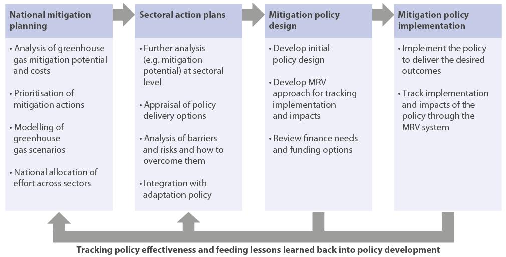 Figure 3. The mitigation planning process