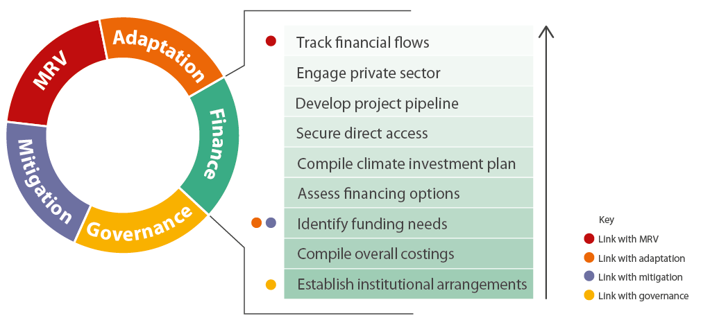 Figure 3. NDC implementation activities under the finance module