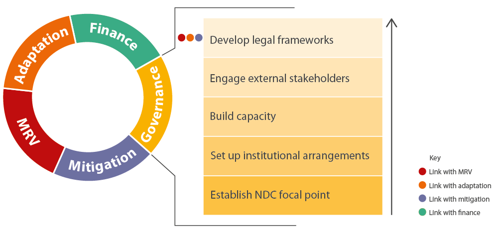 Figure 1. Key activities in the governance module
