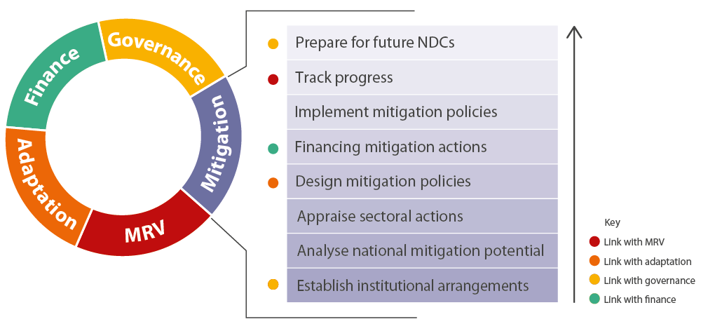 Figure 2. Key activities in the mitigation module