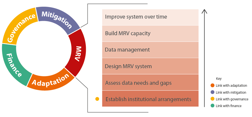 Figure 7. Key activities in the MRV module